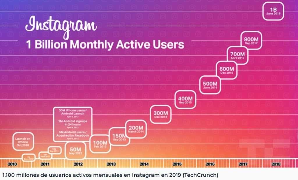 1 billon de usuarios activos en Instagram 2019