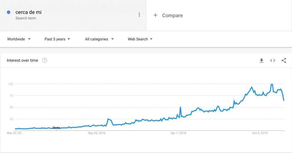 Gráfico con las Tendencia búsquedas cerca de mi
