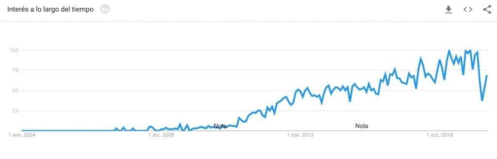 Gráfico de las búsquedas de coworking en Google