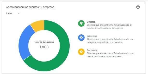 Cómo buscan los clientes tu empresa_estadisticas google my business