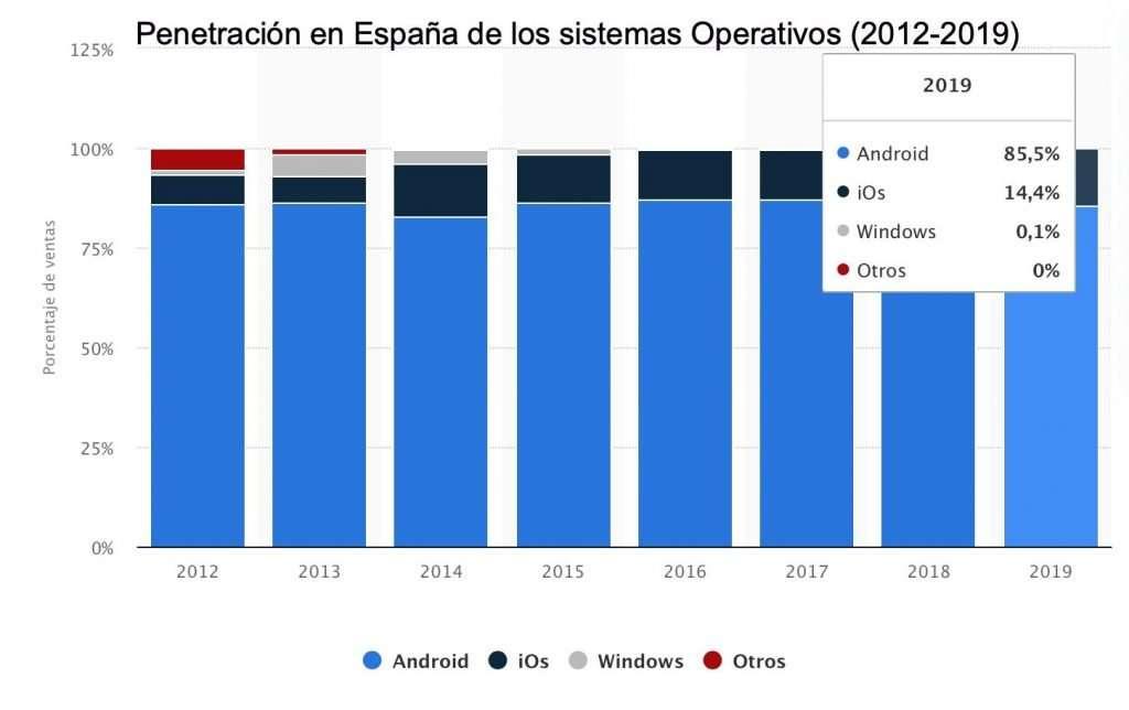 Penetración en España de los Sistemas Operativos Móviles