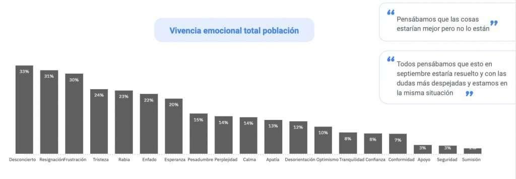 Vivencia emocional de la población