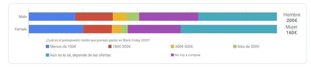 Diferencias de gasto en Black Friday entre mujeres y hombres