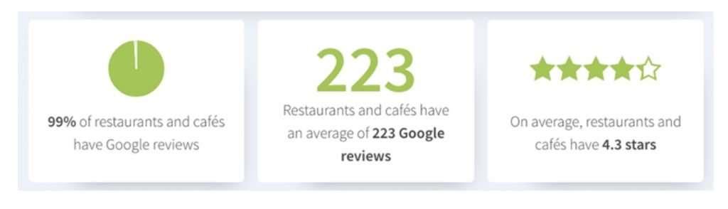 Estudio sobre Reseñas en restaurantes