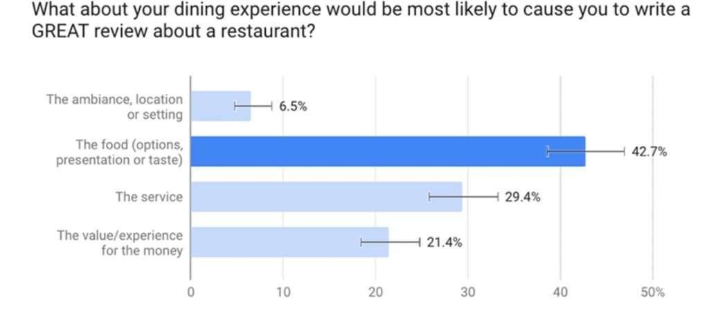 Tipos de experiencias que contribuyen a dejar una buena reseña