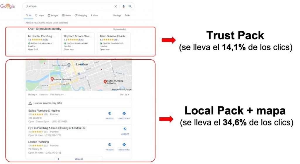 Trust Pack o Paquete de Confianza que se lleva el 14% de los clics