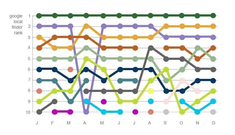 Fluctuaciones en el ranking local de 10 fichas a lo largo de 12 meses