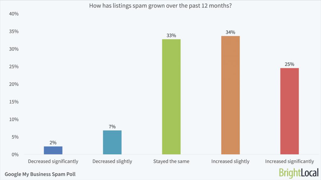 Estudio sobre cómo ha crecido el spam en las fichas de Google My Business