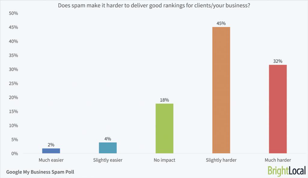 Estudio sobre el efecto del spam de fichas en el ranking