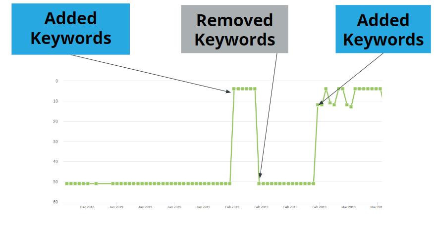 Resultado de aplicar keyword stuffing en el título de tu ficha de Google My Business