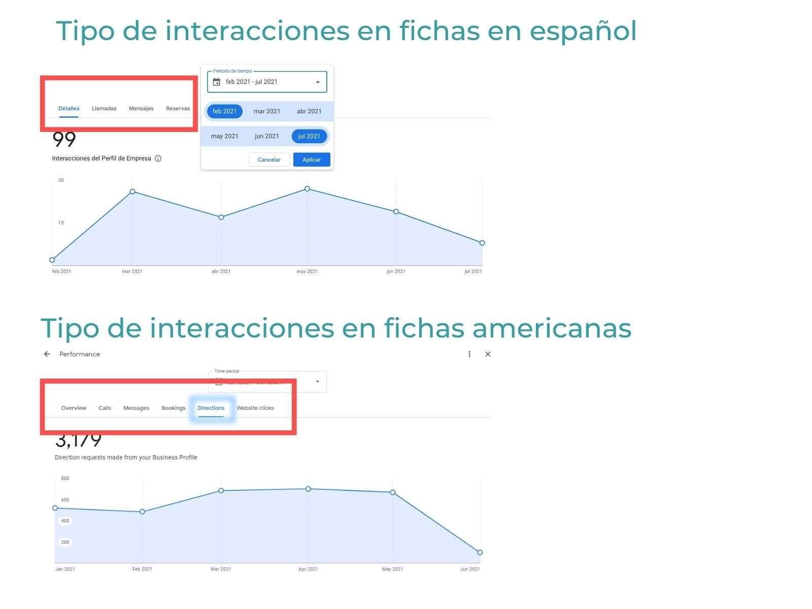 Desglose de las interacciones de los usuarios con la ficha en GMB
