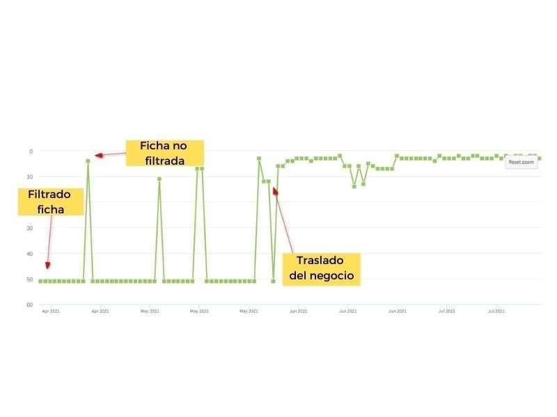 Evolución del ranking por filtrado de fichas en GMB